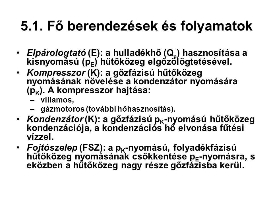 5.1. Fő berendezések és folyamatok Elpárologtató (E): a hulladékhő (Q a ) hasznosítása a kisnyomású (p E ) hűtőközeg elgőzölögtetésével. Kompresszor (
