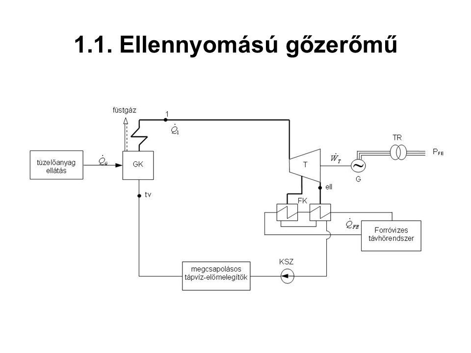 Energetikai jellemzők Fajlagos villamosenergia-termelés (energiagazdálkodási szám) Bruttó hatásfok