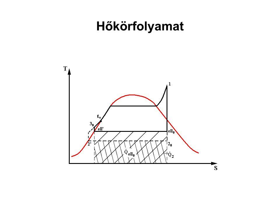 Hőhasznosító hőátvitel Hőátviteli tényezők: –Füstgáz: α fg ≈10-10 2 W/m 2 K, –Folyadékfázisú víz: α víz ≈10 3 W/m 2 K, –Kétfázisú vízgőz: α vg ≈10 4 W/m 2 K, –Túlhevített gőz: α g ≈(1-5)10 2 W/m 2 K Ezért füstgázoldalról (kívülről) bordák a TE, E és esetleg a TH felület csövein.