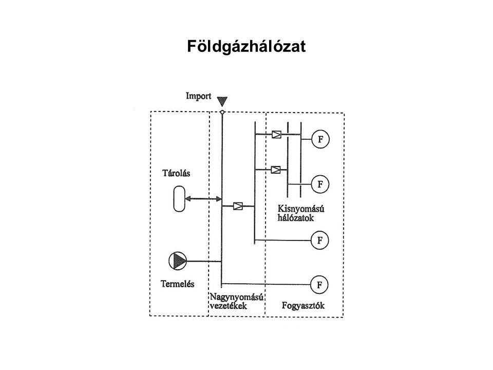 Földgázhálózat