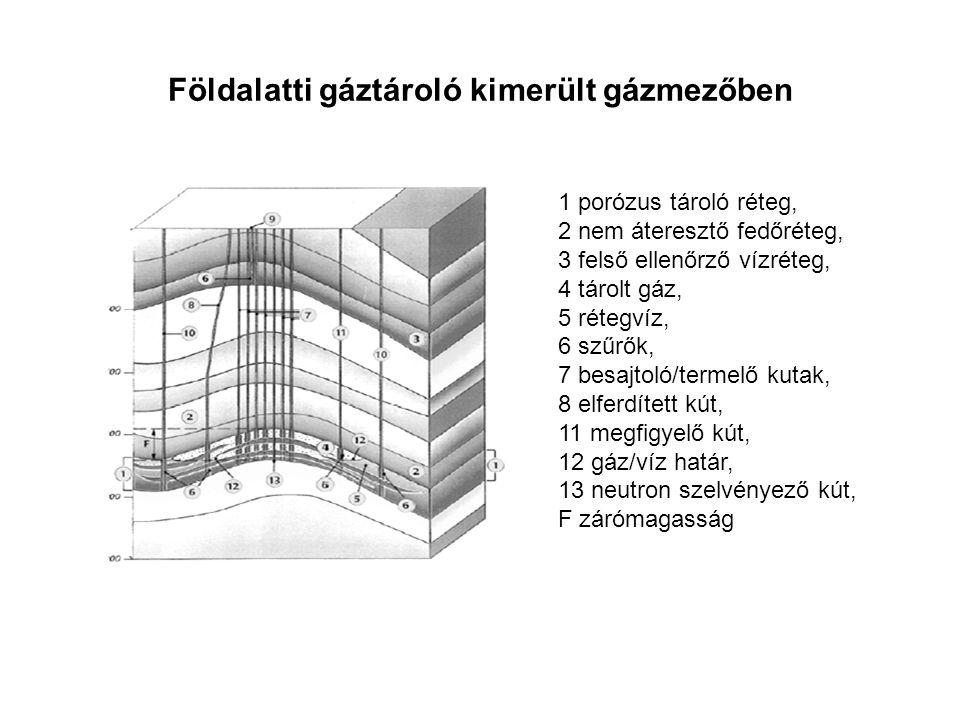 Földalatti gáztároló kimerült gázmezőben 1 porózus tároló réteg, 2 nem áteresztő fedőréteg, 3 felső ellenőrző vízréteg, 4 tárolt gáz, 5 rétegvíz, 6 szűrők, 7 besajtoló/termelő kutak, 8 elferdített kút, 11 megfigyelő kút, 12 gáz/víz határ, 13 neutron szelvényező kút, F zárómagasság
