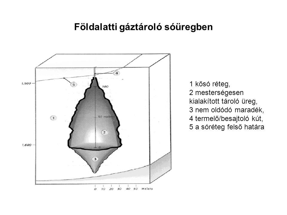 Földalatti gáztároló sóüregben 1 kősó réteg, 2 mesterségesen kialakított tároló üreg, 3 nem oldódó maradék, 4 termelő/besajtoló kút, 5 a sóréteg felső határa