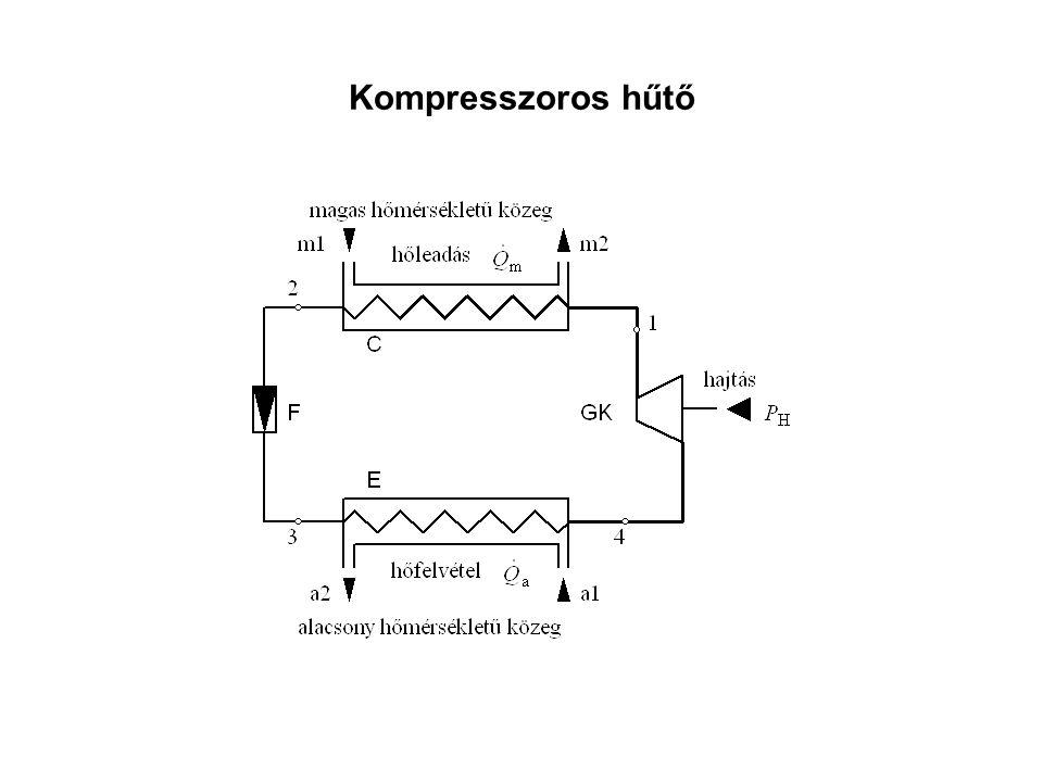 Kompresszoros hűtő