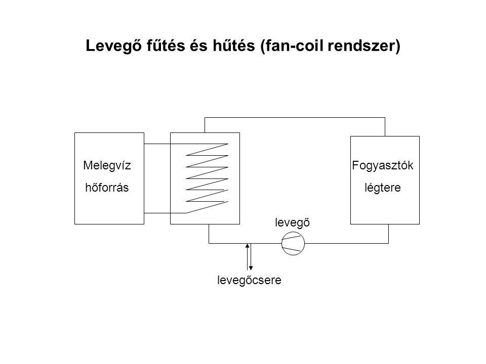Levegő fűtés és hűtés (fan-coil rendszer) Fogyasztók légtere levegő Melegvíz hőforrás levegőcsere