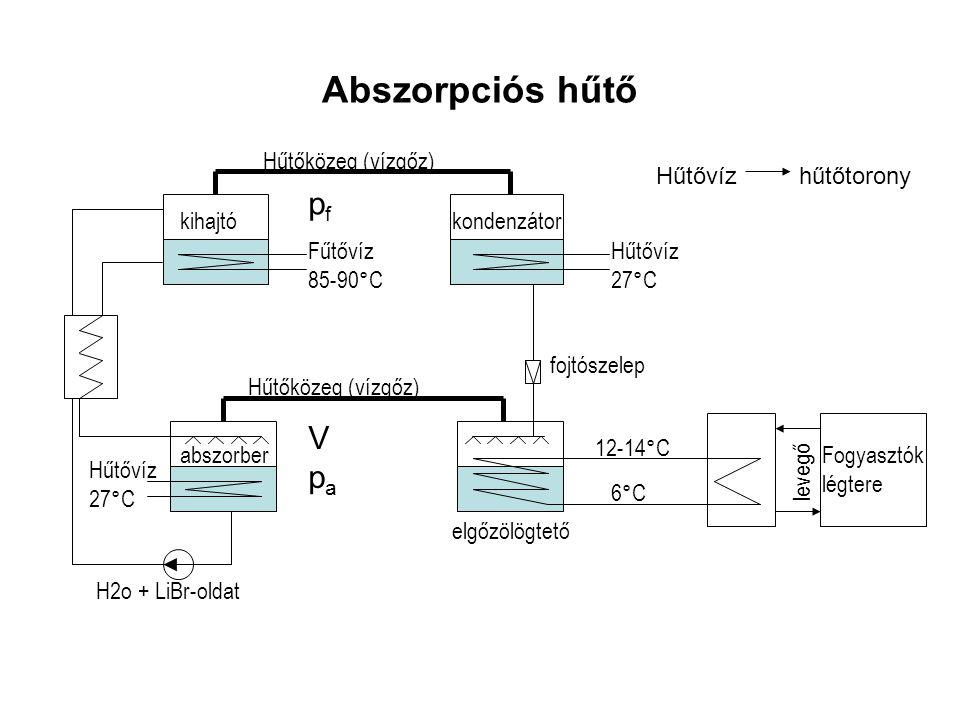 Abszorpciós hűtő Hűtőközeg (vízgőz) kihajtókondenzátor fojtószelep Hűtővíz 27°C Fűtővíz 85-90°C abszorberFogyasztók légtere H2o + LiBr-oldat elgőzölög