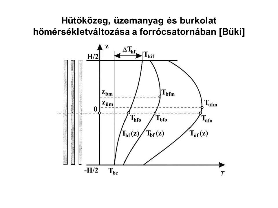 Hűtőközeg, üzemanyag és burkolat hőmérsékletváltozása a forrócsatornában [Büki]