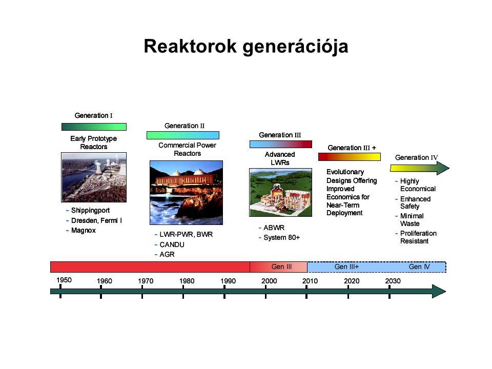 Reaktorok generációja