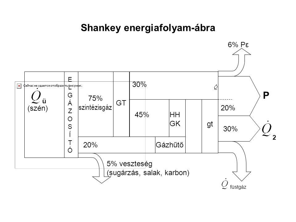 Shankey energiafolyam-ábra ü (szén) ELGÁZOSÍTÓELGÁZOSÍTÓ 75% szintézisgáz 20% 5% veszteség (sugárzás, salak, karbon) 30% 45% GT HH GK Gázhűtő 6% Pε P gt 20% 30% füstgáz 2