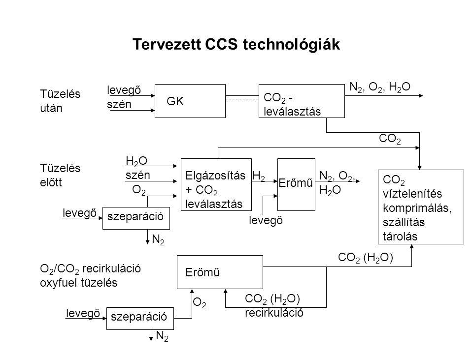Tervezett CCS technológiák Tüzelés után Tüzelés előtt O 2 /CO 2 recirkuláció oxyfuel tüzelés GK levegő szén szeparáció N2N2 N2N2 levegő O2O2 Erőmű CO 2 (H 2 O) CO 2 (H 2 O) recirkuláció H 2 O szén O 2 CO 2 - leválasztás N 2, O 2, H 2 O Elgázosítás + CO 2 leválasztás Erőmű N 2, O 2, H 2 O H2H2 levegő CO 2 CO 2 víztelenítés komprimálás, szállítás tárolás