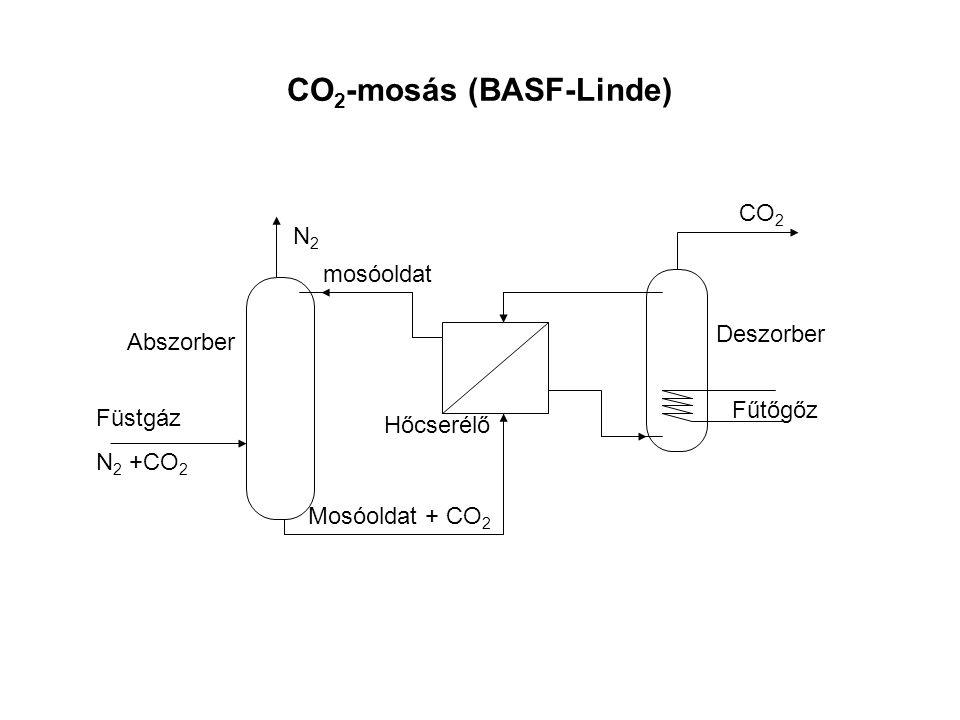 CO 2 -mosás (BASF-Linde) Deszorber Fűtőgőz CO 2 Hőcserélő Abszorber N2N2 mosóoldat Mosóoldat + CO 2 Füstgáz N 2 +CO 2