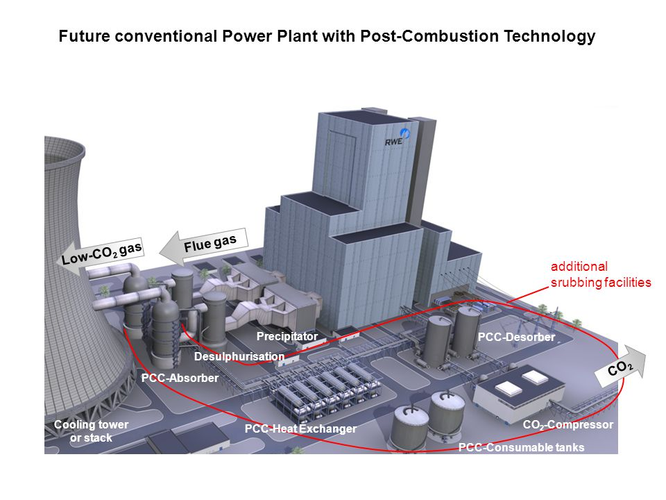 Future conventional Power Plant with Post-Combustion Technology Low-CO 2 gas Flue gas Cooling tower or stack additional srubbing facilities PCC-Absorber Desulphurisation Precipitator PCC-Heat Exchanger PCC-Desorber CO 2 -Compressor PCC-Consumable tanks CO 2