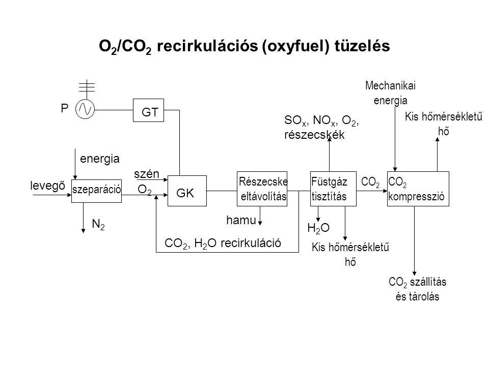 O 2 /CO 2 recirkulációs (oxyfuel) tüzelés GT P GK szeparáció N2N2 levegő energia O2O2 szén Részecske eltávolítás hamu CO 2, H 2 O recirkuláció Füstgáz tisztítás SO x, NO x, O 2, részecskék H2OH2O Kis hőmérsékletű hő CO 2 kompresszió CO 2 szállítás és tárolás CO 2 Kis hőmérsékletű hő Mechanikai energia