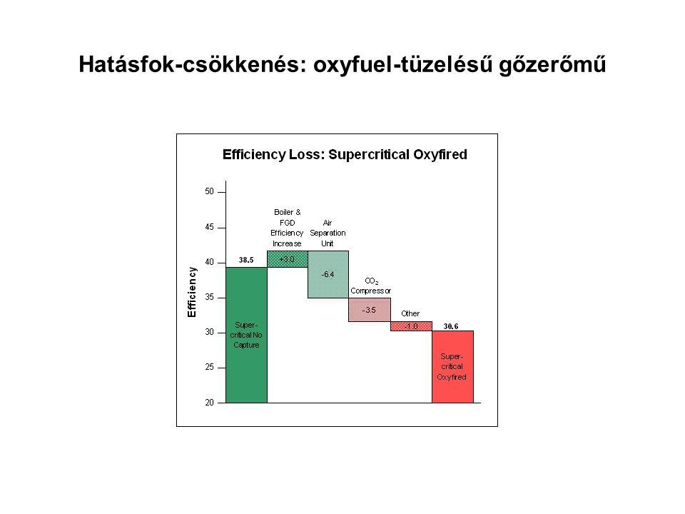 Hatásfok-csökkenés: oxyfuel-tüzelésű gőzerőmű