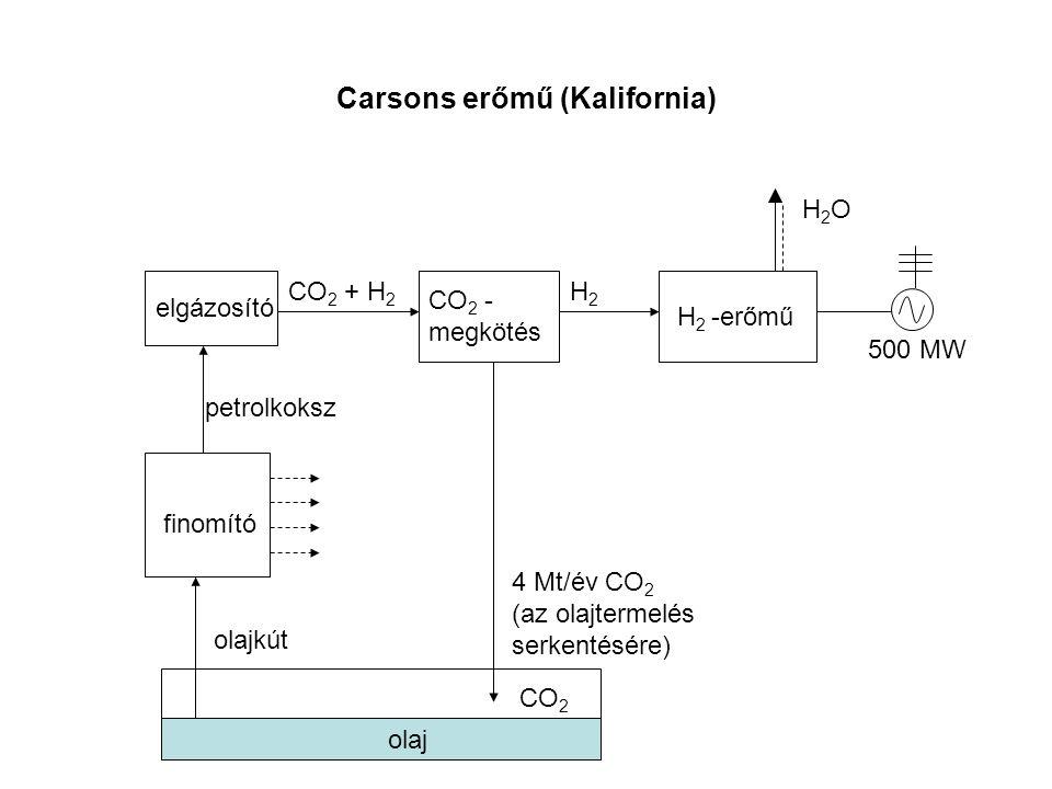 Carsons erőmű (Kalifornia) olajkút finomító elgázosító petrolkoksz CO 2 + H 2 CO 2 - megkötés H2H2 H 2 -erőmű H2OH2O 500 MW 4 Mt/év CO 2 (az olajtermelés serkentésére) olaj CO 2