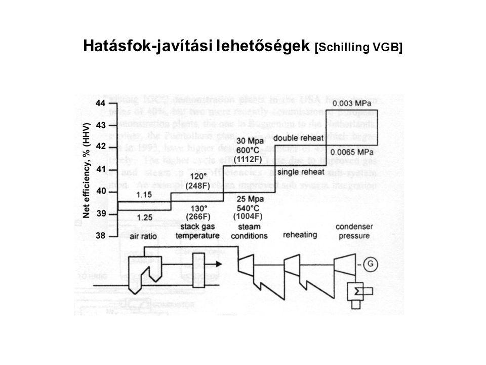 Hatásfok-javítási lehetőségek [Schilling VGB]