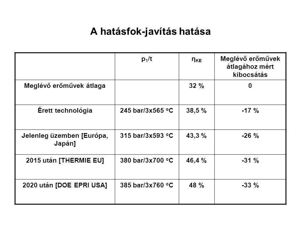 A hatásfok-javítás hatása p 1 /tη KE Meglévő erőművek átlagához mért kibocsátás Meglévő erőművek átlaga32 %0 Érett technológia245 bar/3x565 o C38,5 %-17 % Jelenleg üzemben [Európa, Japán] 315 bar/3x593 o C43,3 %-26 % 2015 után [THERMIE EU]380 bar/3x700 o C46,4 %-31 % 2020 után [DOE EPRI USA]385 bar/3x760 o C48 %-33 %