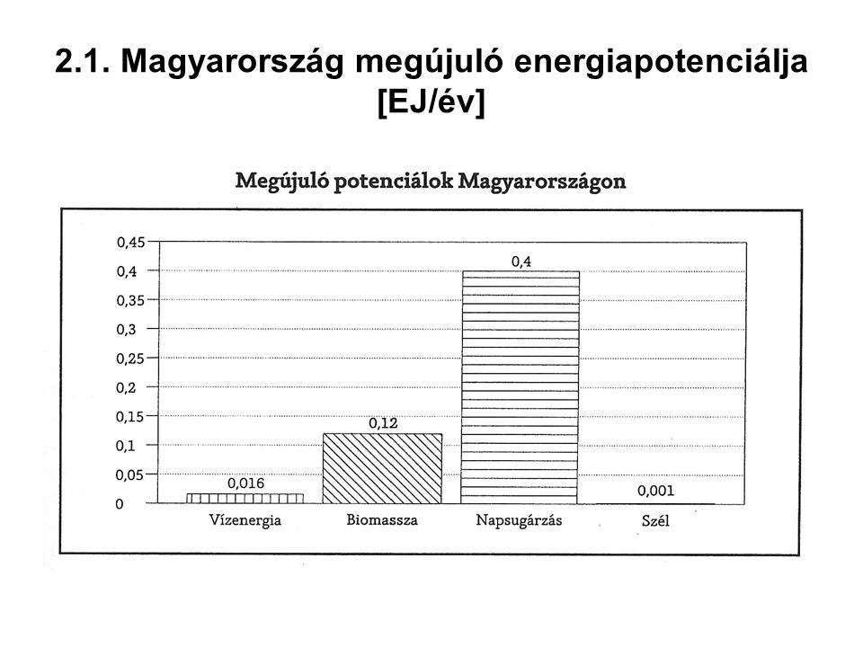 2.1. Magyarország megújuló energiapotenciálja [EJ/év]