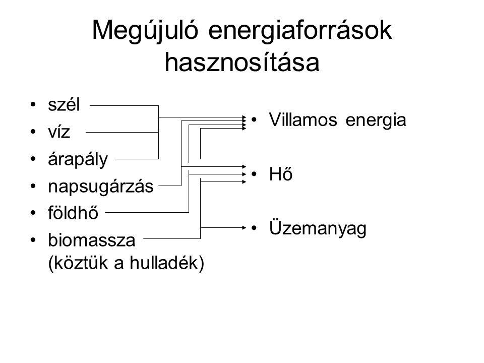 Megújuló energiaforrások hasznosítása szél víz árapály napsugárzás földhő biomassza (köztük a hulladék) Villamos energia Hő Üzemanyag