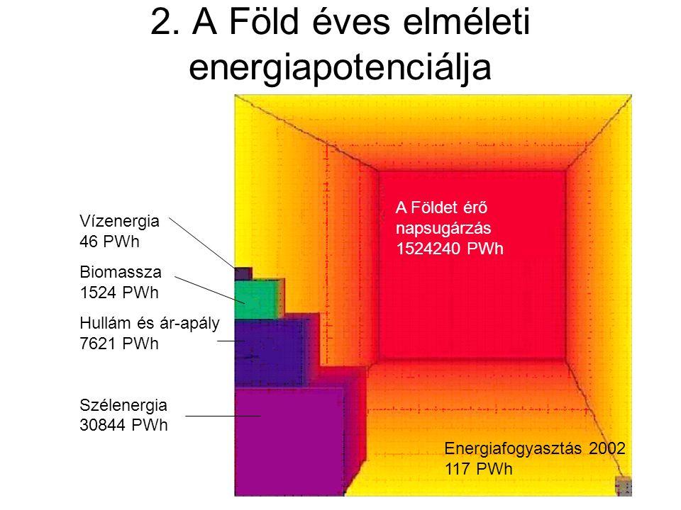2. A Föld éves elméleti energiapotenciálja A Földet érő napsugárzás 1524240 PWh Energiafogyasztás 2002 117 PWh Vízenergia 46 PWh Biomassza 1524 PWh Hu