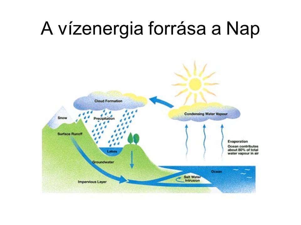 A vízenergia forrása a Nap