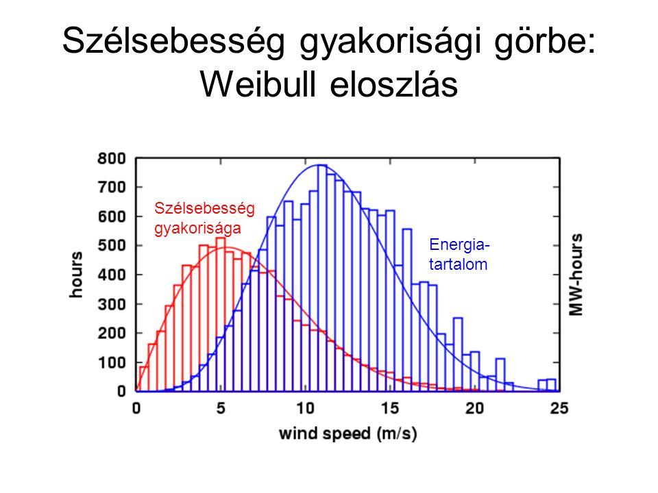 Szélsebesség gyakorisági görbe: Weibull eloszlás Szélsebesség gyakorisága Energia- tartalom