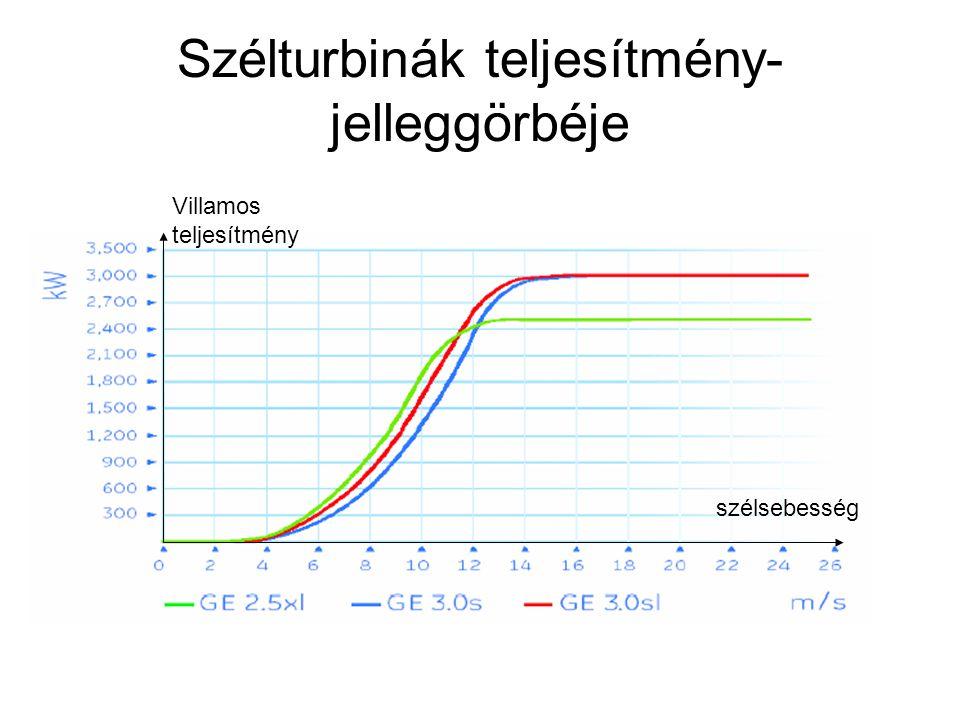 Szélturbinák teljesítmény- jelleggörbéje szélsebesség Villamos teljesítmény