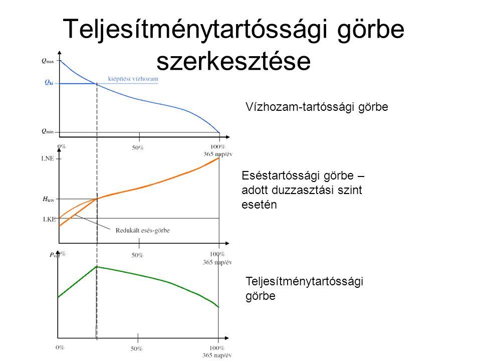 Teljesítménytartóssági görbe szerkesztése Eséstartóssági görbe – adott duzzasztási szint esetén Teljesítménytartóssági görbe Vízhozam-tartóssági görbe
