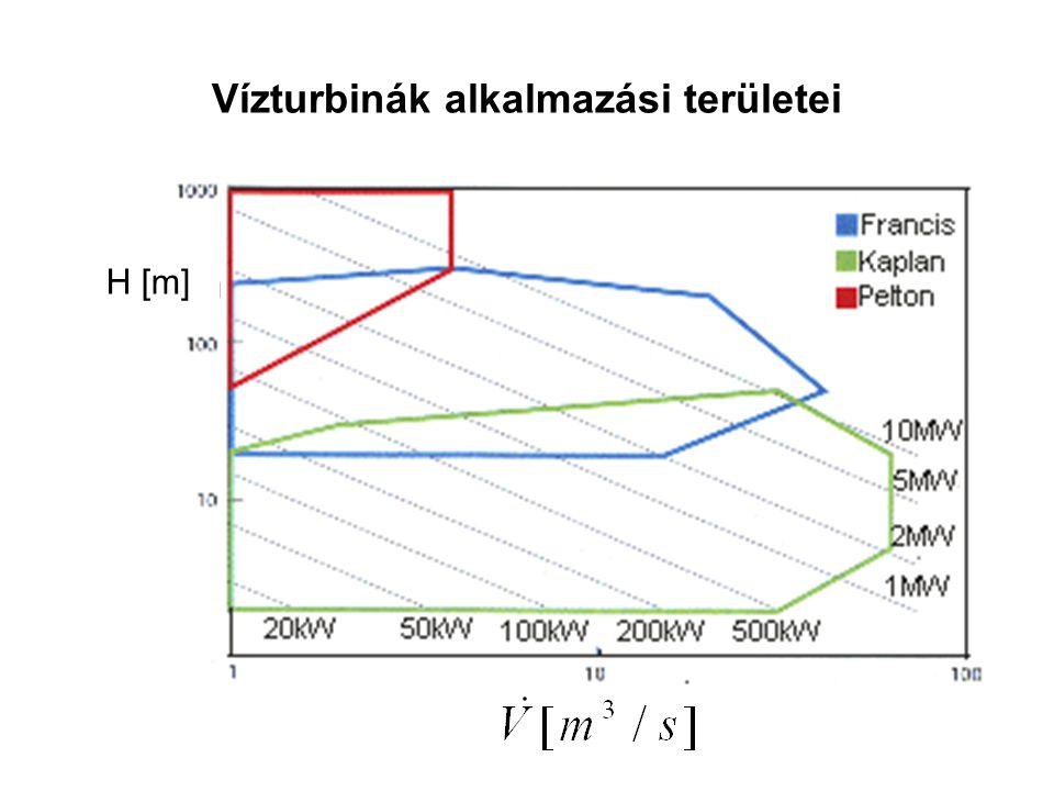 Vízturbinák alkalmazási területei H [m]