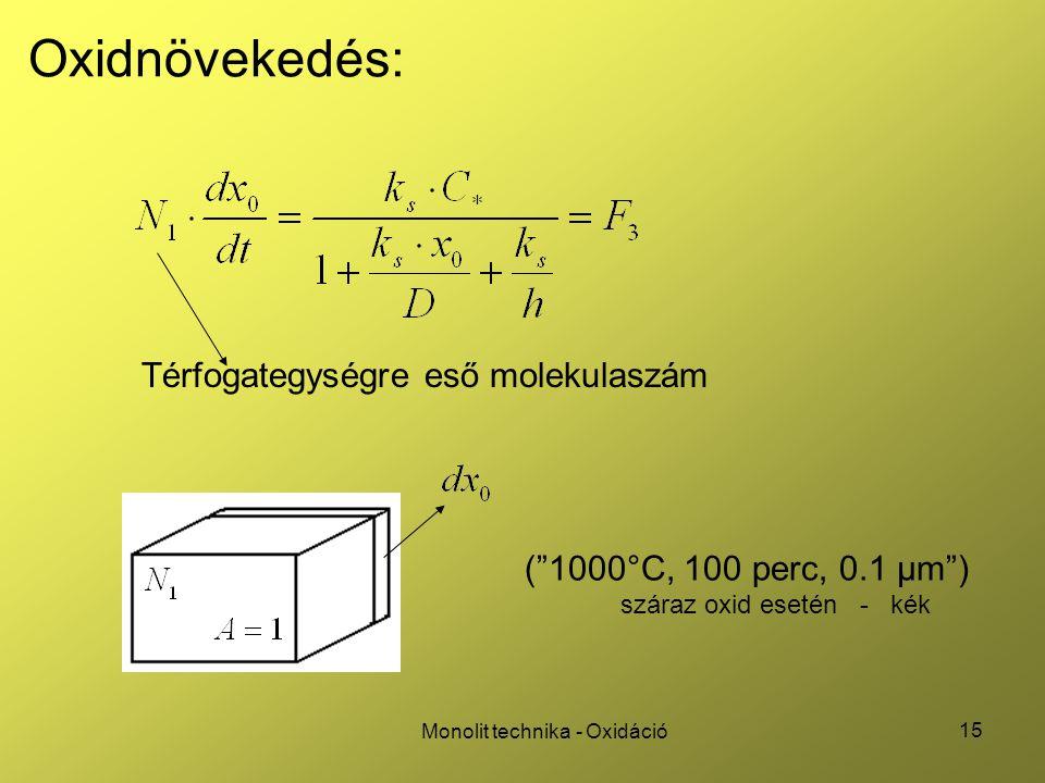 """15 Monolit technika - Oxidáció Oxidnövekedés: Térfogategységre eső molekulaszám (""""1000°C, 100 perc, 0.1 µm"""") száraz oxid esetén - kék"""