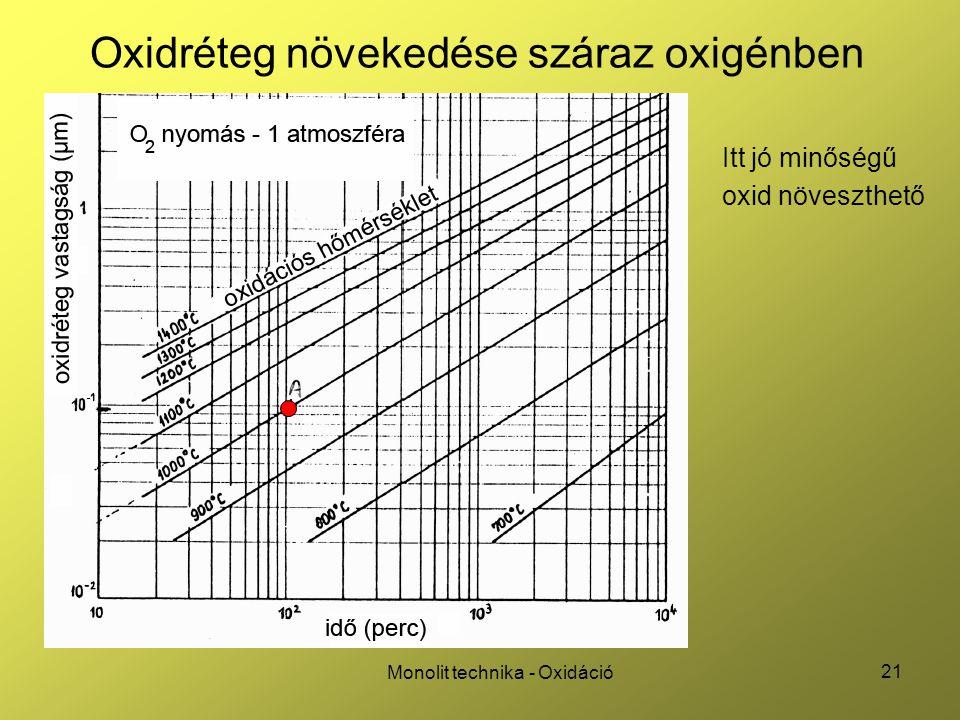 21 Monolit technika - Oxidáció Oxidréteg növekedése száraz oxigénben Itt jó minőségű oxid növeszthető