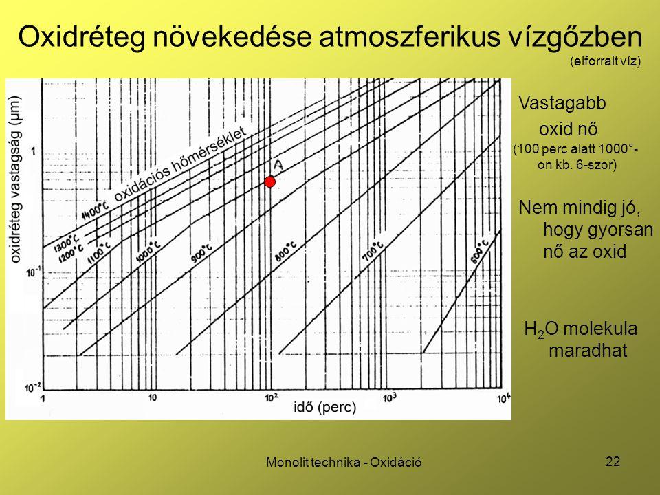 22 Monolit technika - Oxidáció Oxidréteg növekedése atmoszferikus vízgőzben Vastagabb oxid nő Nem mindig jó, hogy gyorsan nő az oxid H 2 O molekula ma