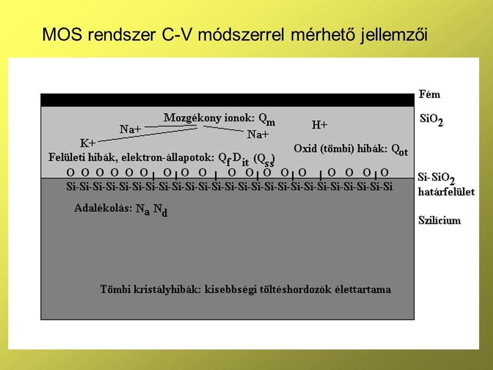 29 MOS rendszer C-V módszerrel mérhető jellemzői