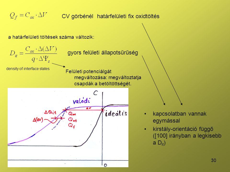 30 CV görbénél határfelületi fix oxidtöltés a határfelületi töltések száma változik: density of interface states Felületi potenciálgát megváltozása: m