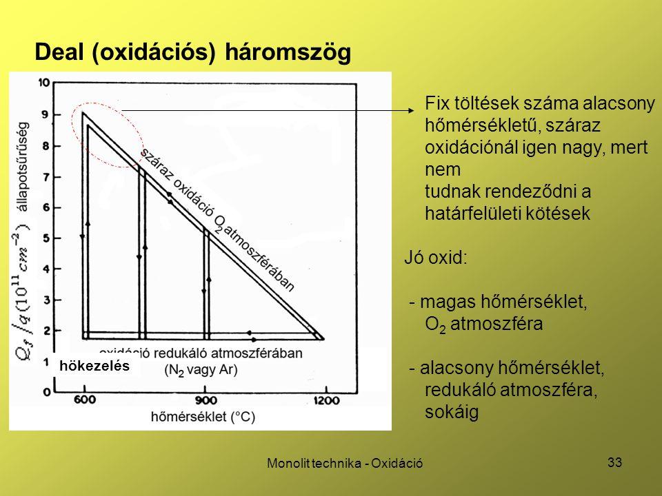 33 Monolit technika - Oxidáció Deal (oxidációs) háromszög Fix töltések száma alacsony hőmérsékletű, száraz oxidációnál igen nagy, mert nem tudnak rend