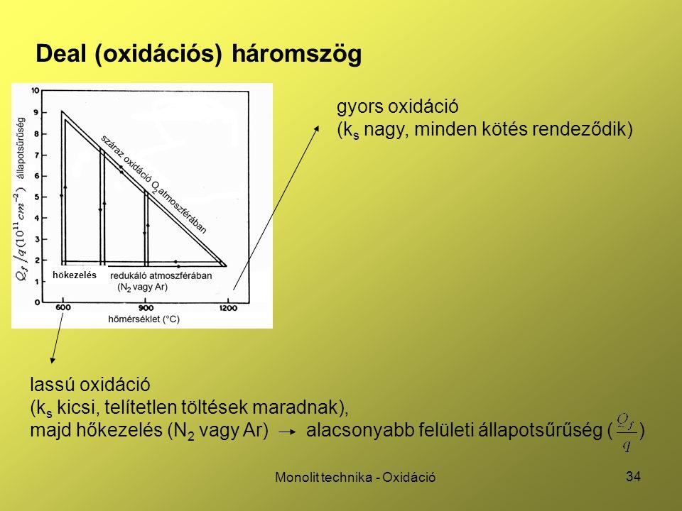 34 Monolit technika - Oxidáció Deal (oxidációs) háromszög gyors oxidáció (k s nagy, minden kötés rendeződik) lassú oxidáció (k s kicsi, telítetlen töl