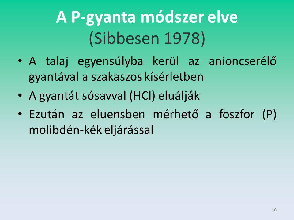 10 A P-gyanta módszer elve (Sibbesen 1978) A talaj egyensúlyba kerül az anioncserélő gyantával a szakaszos kísérletben A gyantát sósavval (HCl) eluálj