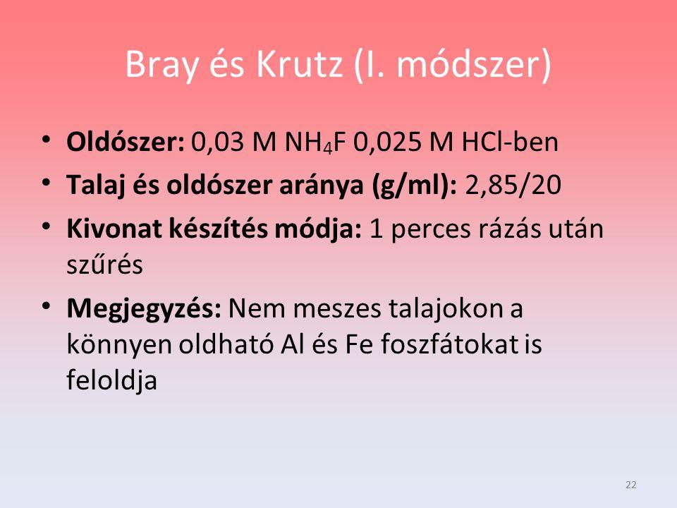 22 Bray és Krutz (I. módszer) Oldószer: 0,03 M NH 4 F 0,025 M HCl-ben Talaj és oldószer aránya (g/ml): 2,85/20 Kivonat készítés módja: 1 perces rázás