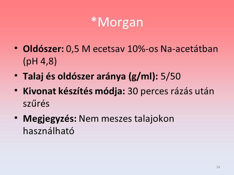 24 *Morgan Oldószer: 0,5 M ecetsav 10%-os Na-acetátban (pH 4,8) Talaj és oldószer aránya (g/ml): 5/50 Kivonat készítés módja: 30 perces rázás után szű