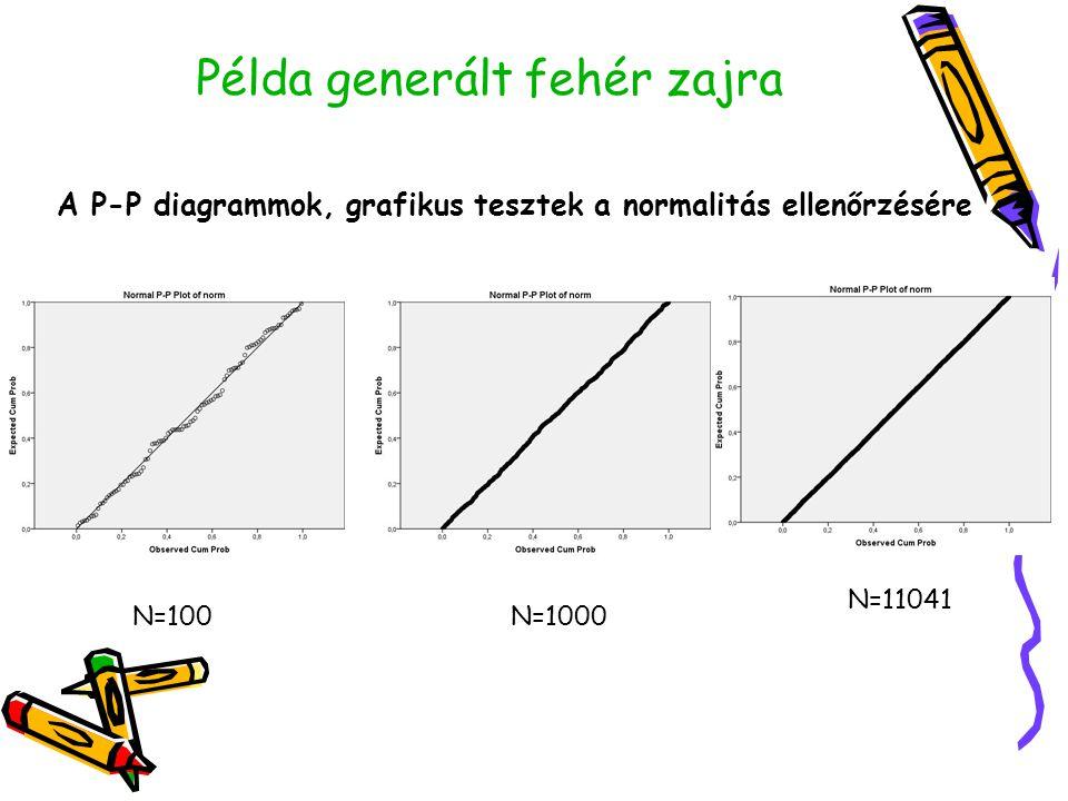 Példa generált fehér zajra A P-P diagrammok, grafikus tesztek a normalitás ellenőrzésére N=100N=1000 N=11041
