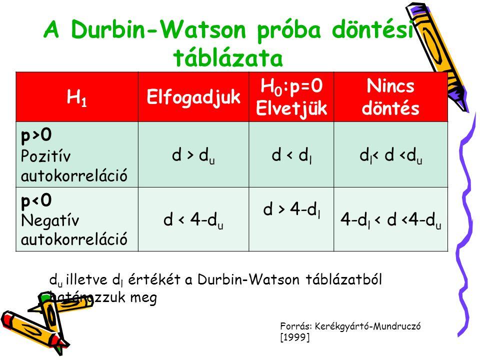 A Durbin-Watson próba döntési táblázata H1H1 Elfogadjuk H 0 :p=0 Elvetjük Nincs döntés p>0 Pozitív autokorreláció d > d u d < d l d l < d <d u p<0 Neg
