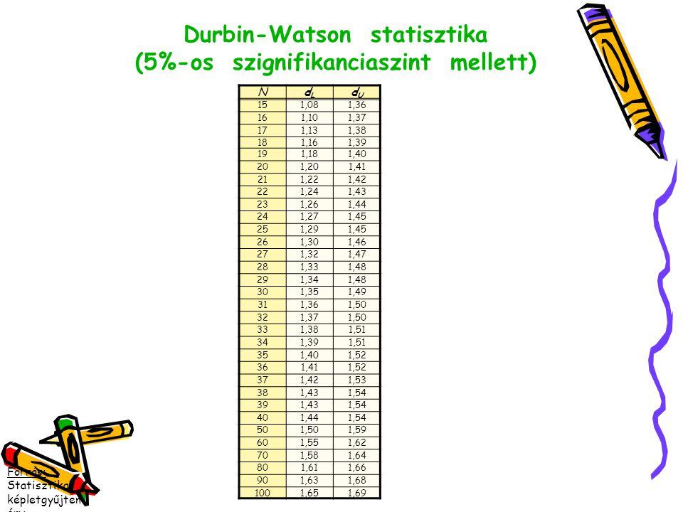 Durbin-Watson statisztika (5%-os szignifikanciaszint mellett) NdLdL dUdU 151,081,36 161,101,37 171,131,38 181,161,39 191,181,40 201,201,41 211,221,42