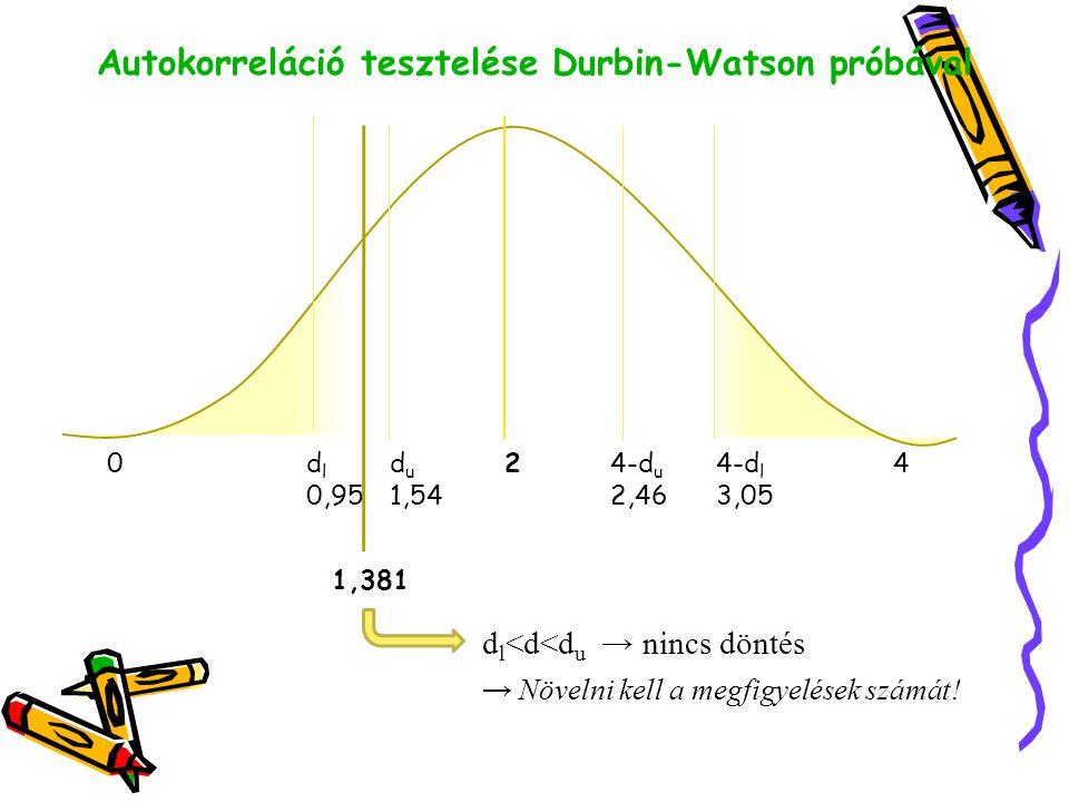 0d l d u 24-d u 4-d l 4 0,951,542,463,05 1,381 d l <d<d u → nincs döntés → Növelni kell a megfigyelések számát! Autokorreláció tesztelése Durbin-Watso
