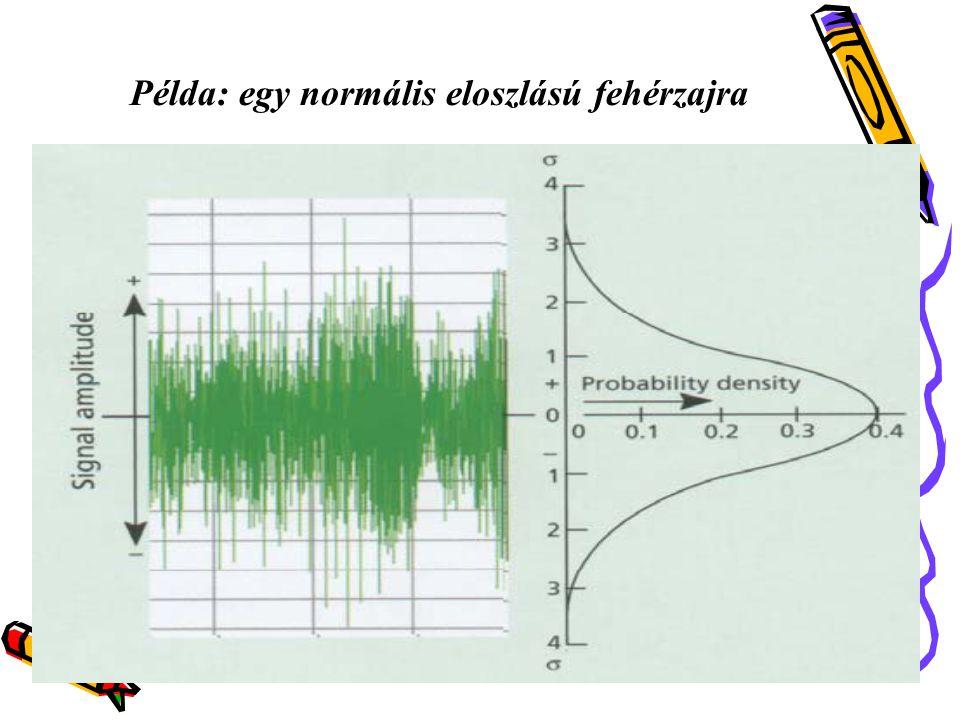 . Példa: egy 768 lépéses fehérzaj időfüggvénye Idő (sorszám)  A mplitudó 