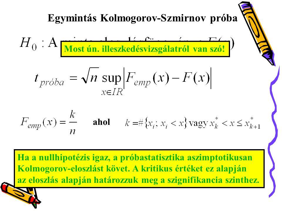 Egymintás Kolmogorov-Szmirnov próba ahol DÖNTÉS Ha a nullhipotézis igaz, a próbastatisztika aszimptotikusan Kolmogorov-eloszlást követ. A kritikus ért