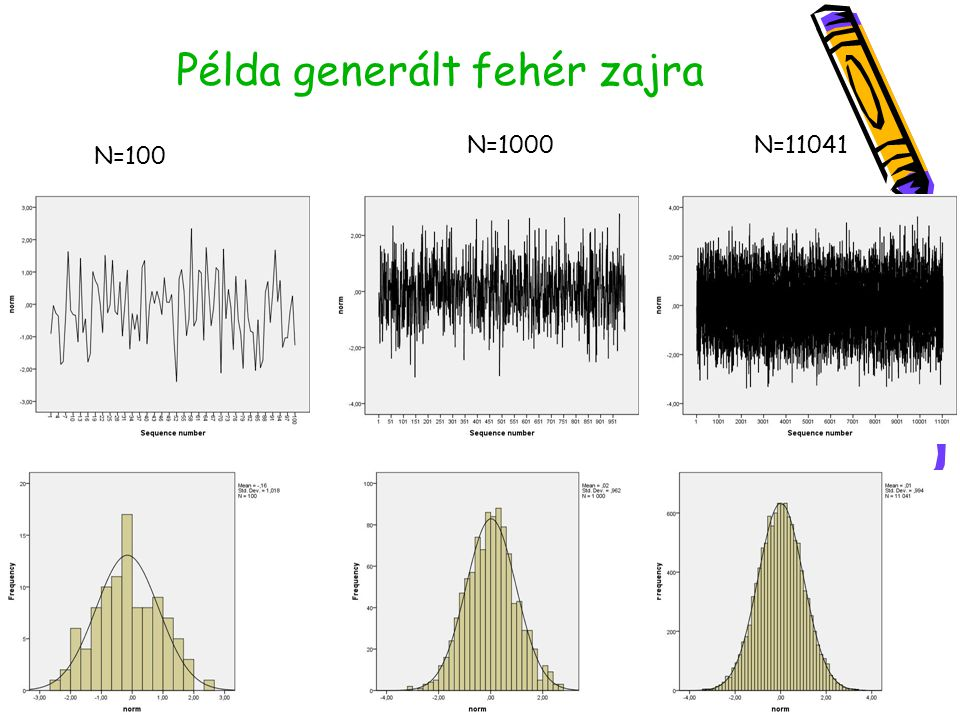 Példa generált fehér zajra N=100 N=1000N=11041