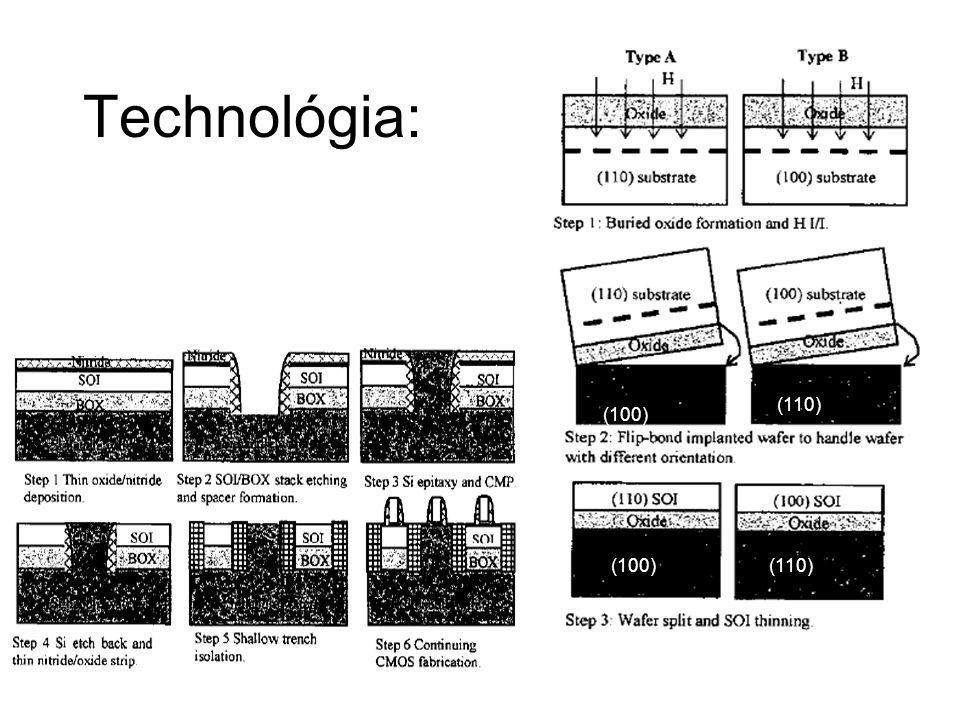 Technológia: (100) (110) (100)(110)