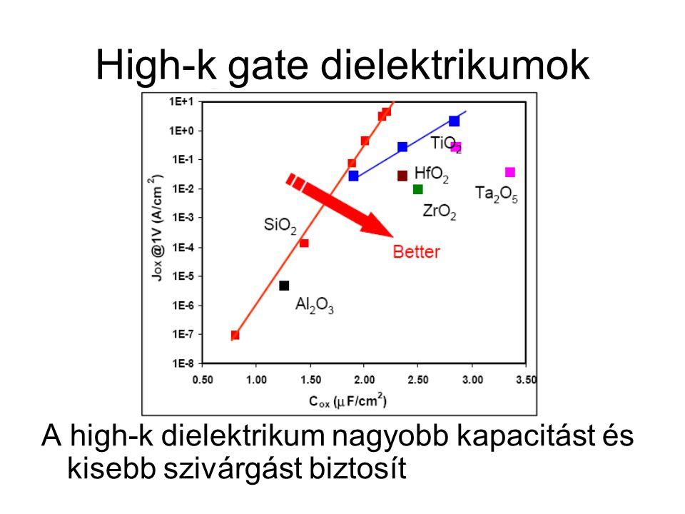 High-k gate dielektrikumok A high-k dielektrikum nagyobb kapacitást és kisebb szivárgást biztosít