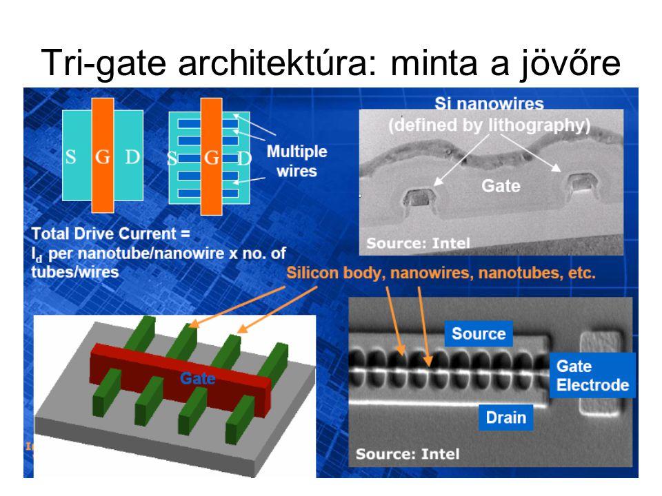 Tri-gate architektúra: minta a jövőre