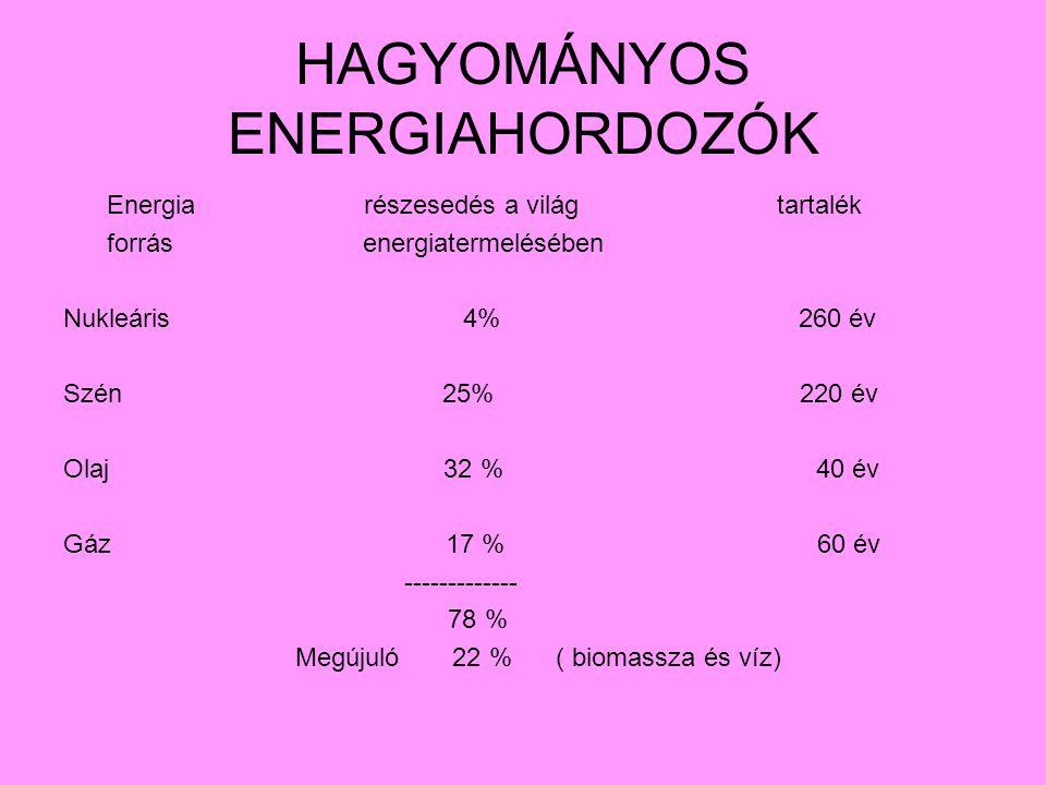 HAGYOMÁNYOS ENERGIAHORDOZÓK Energia részesedés a világ tartalék forrás energiatermelésében Nukleáris 4% 260 év Szén 25% 220 év Olaj 32 % 40 év Gáz 17 % 60 év ------------- 78 % Megújuló 22 % ( biomassza és víz)
