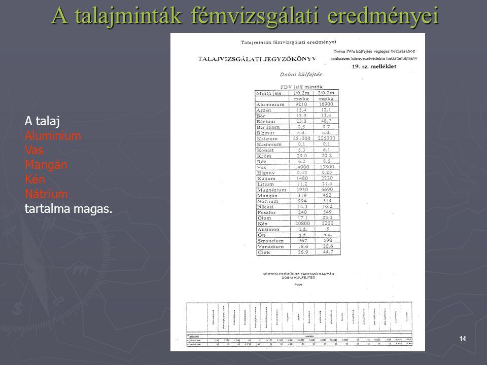 14 A talajminták fémvizsgálati eredményei A talaj Aluminium Vas Mangán Kén Nátrium tartalma magas.